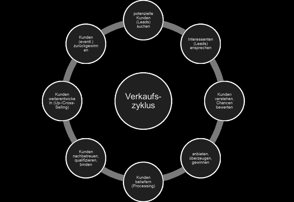 Digitales Marketing und Vertrieb als Team-Einheit