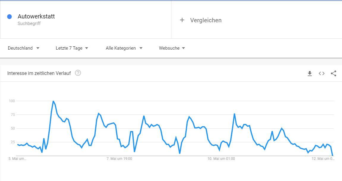Dynamische Marktanalyse mittels Google & Co.